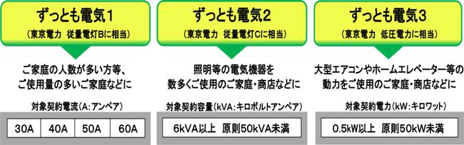 東京 ガス 電気 アンペア 変更